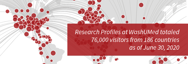 Research Profiles at WashUMed totaled 76,000 visitors from 186 countries as of June 30, 2020